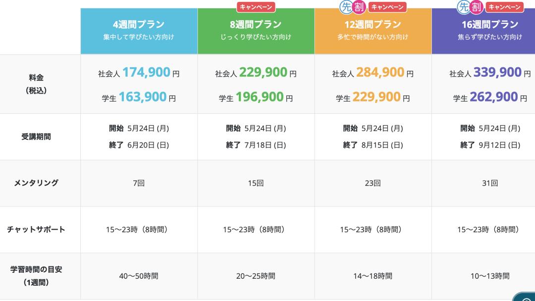 techacademy(テックアカデミー)の料金表